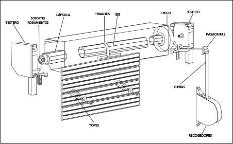 Esquema del mecanismo para persianas enrollables